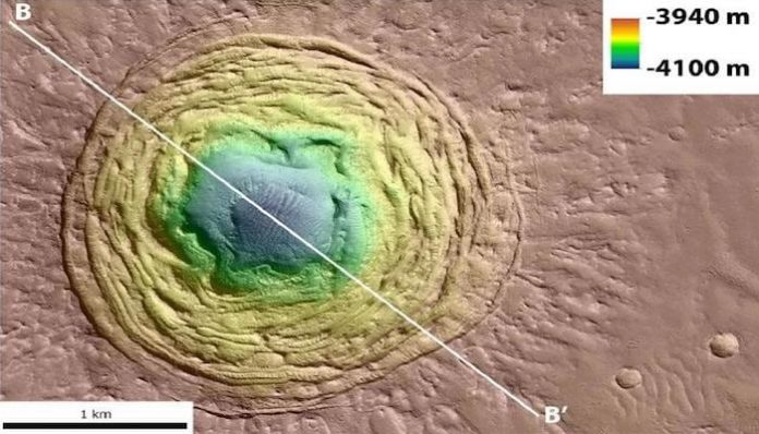 A funnel on Mars could be a place to look for life, finds new research