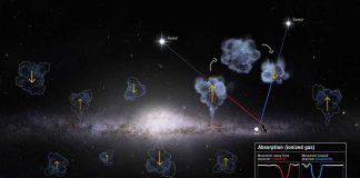 Researchers don't know why more gas comes in than out of the Milky Way