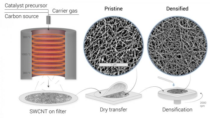 No touching: Skoltech researchers find contactless way to measure thickness of carbon nanotube films