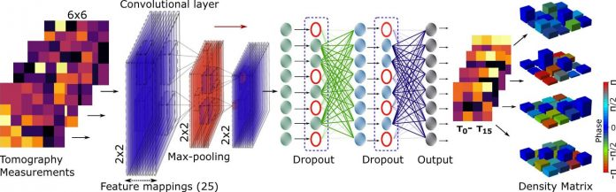 AI enables efficiencies in quantum information processing