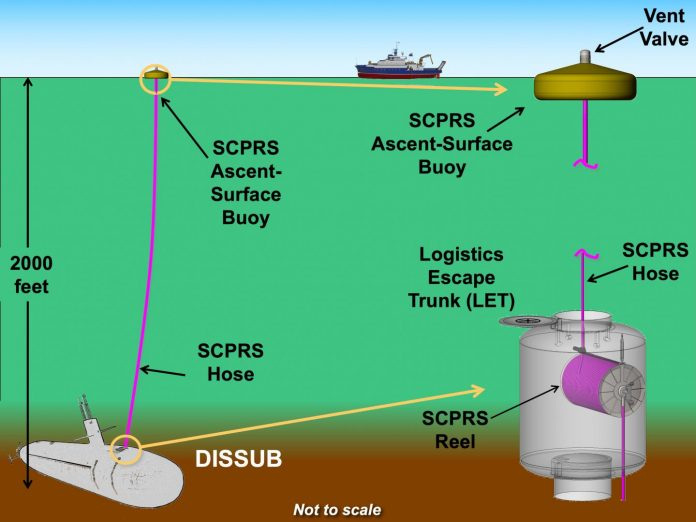 Global Aerospace Corporation patents a submarine rescue system