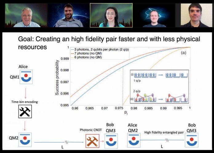 Streamlining quantum information transmission | EurekAlert! Science News